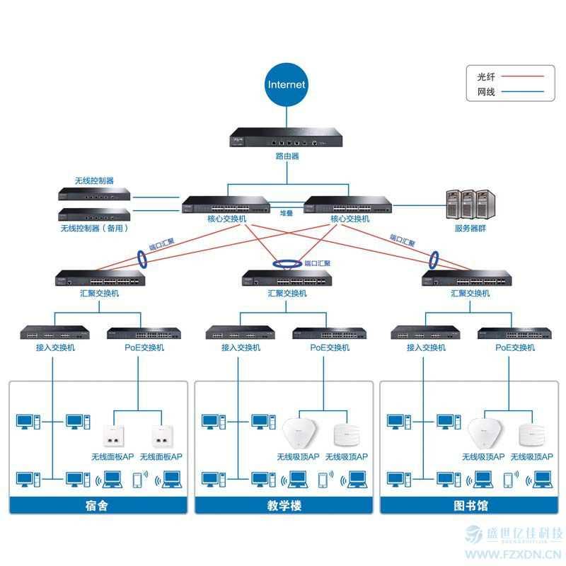 福州学校网络解决方案,综合布线和网络安装调试